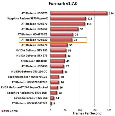 Radeon HD 5830 - FurMark performance