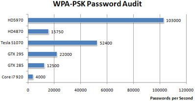 ElcomSoft WPA-PSK password test comparison table