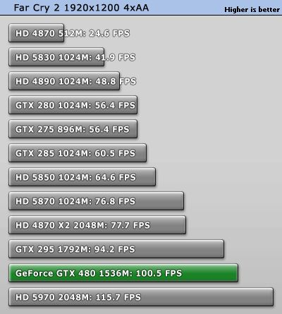 GeForce GTX 480 - Direct3D 10 performance: Far Cry 2