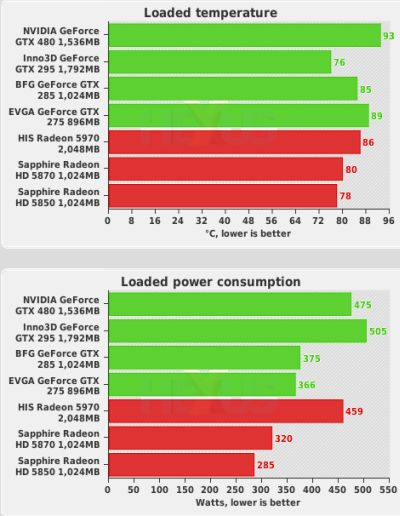 GeForce GTX 480 first benchmarks - Loaded temperature and power consumption