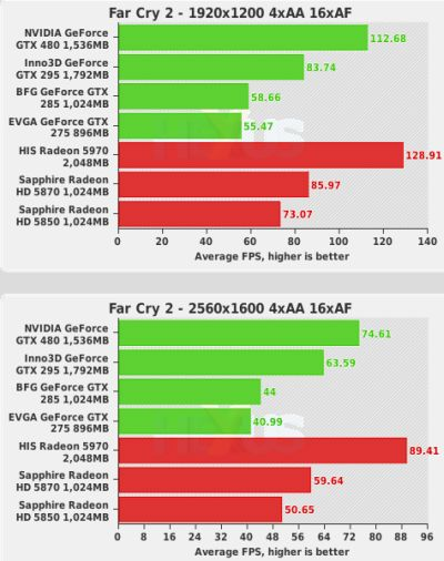 GeForce GTX 480 first benchmarks - Far Cry 2