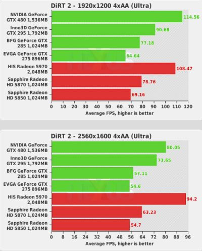 GeForce GTX 480 first benchmarks - DiRT 2