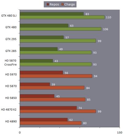 GTX480 + FurMark + GPU temperatures