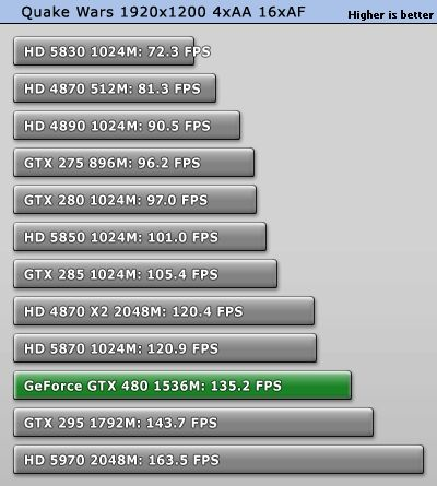 GeForce GTX 480 - OpenGL performance: Quakewars