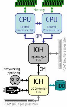 Intel Xeon - QPI link