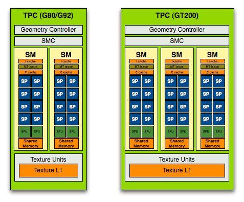 G80 and GT200 TPC or Texture Processor Unit