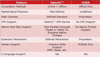 OpenCL vs CUDA