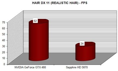 DX11 tessellation - hair demo - GTX480 vs HD5870