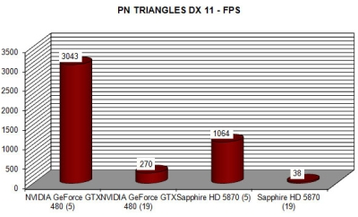 DX11 tessellation - PN Triangles demo - GTX480 vs HD5870