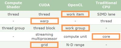 OpenCL, CUDA and DirectCompute Terminology Comparison