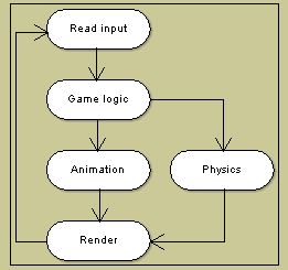 Synchronous function parallel model