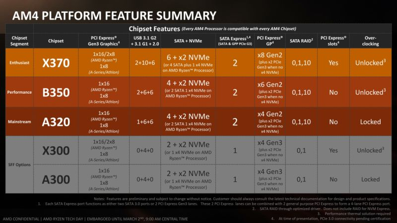 AMD AM4 Platform Feature Summary