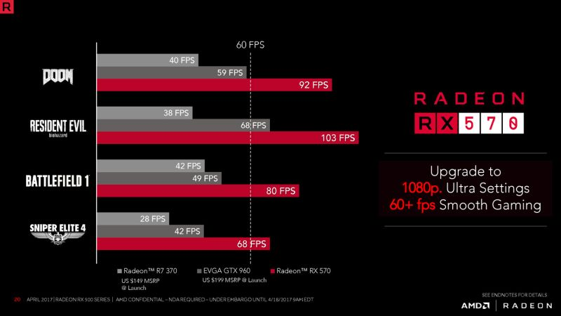 AMD Radeon RX 500 Series Launched (RX 580, RX 570, RX 560 and RX 550