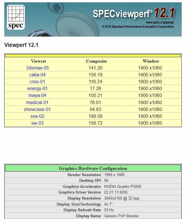 SPECviewperf scores: Quadro P5000