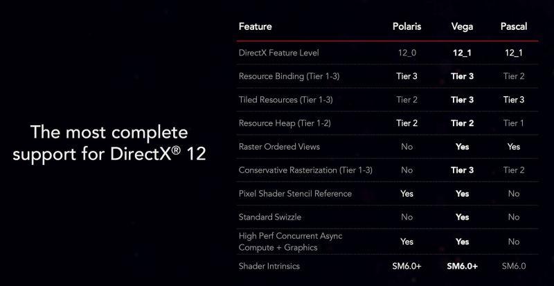 Radeon RX Vega 64 - D3D12 support