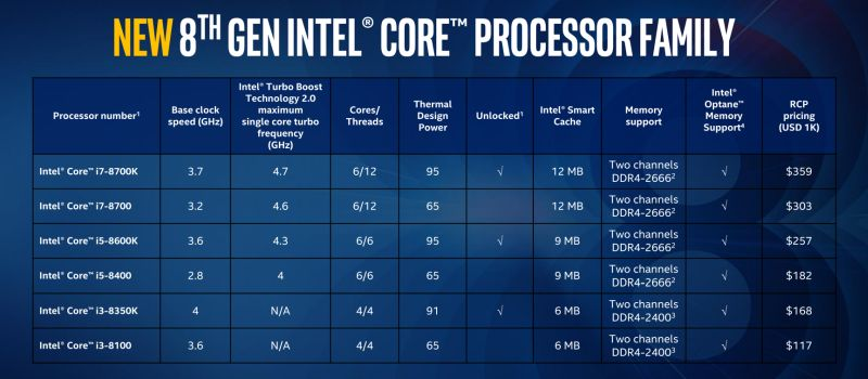 Intel 8th Generation Core Processor Coffee Lake -  comparaitive table