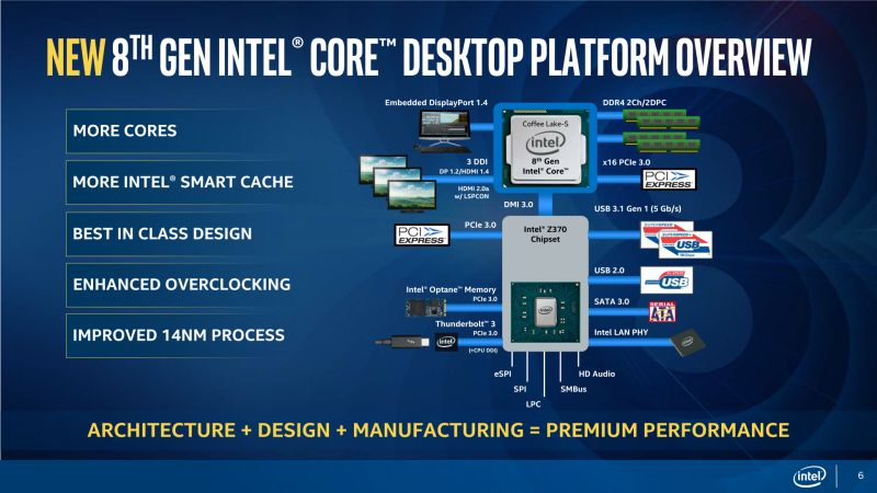 Intel 8th Generation Core Processor Coffee Lake - Z370 chipset