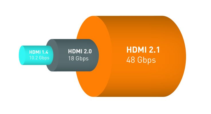 HDMI bandwidth comparison table