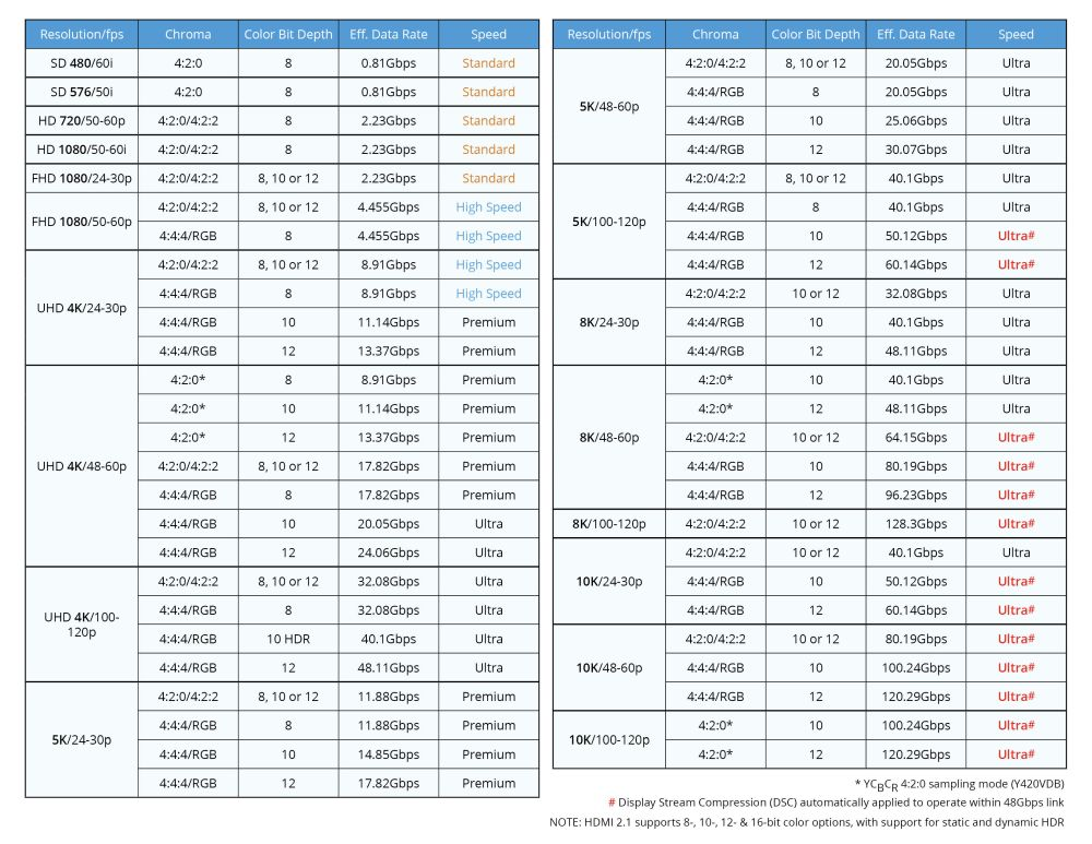 HDMI format data rate table