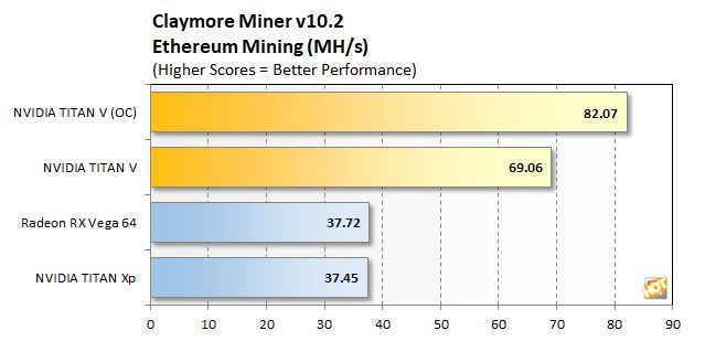 Titan V Ethereum mining performance