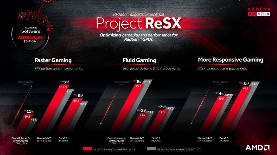 AMD Radeon Project ReSX