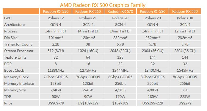 AMD Radeon RX 500 family comparison table