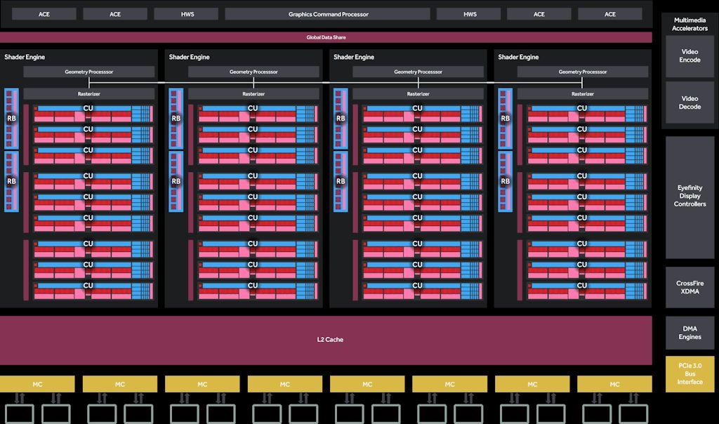 AMD Radeon RX 590 GPU architecture