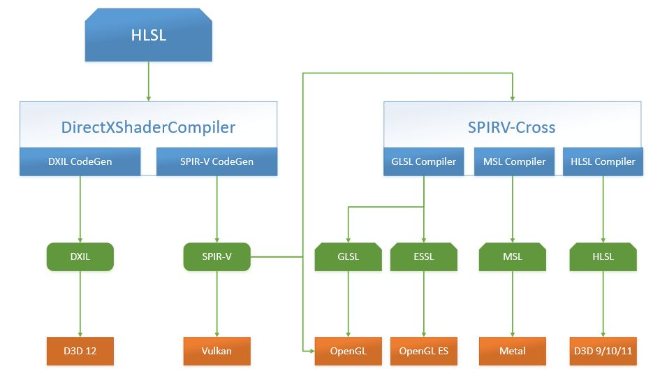 Microsoft ShaderConductor architecture