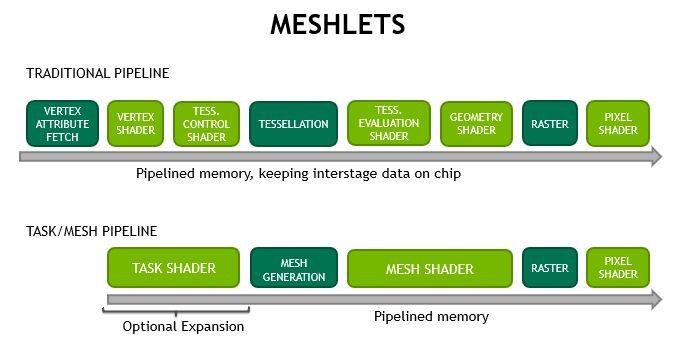 Mesh shaders - Meshlets