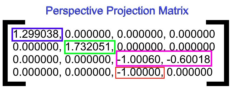 Decoding a Projection Matrix
