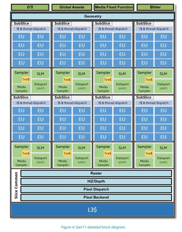 Intel Gen11 GPU Architecture