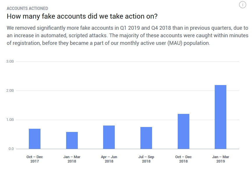 Facebook 2.2-billion fake accounts removed