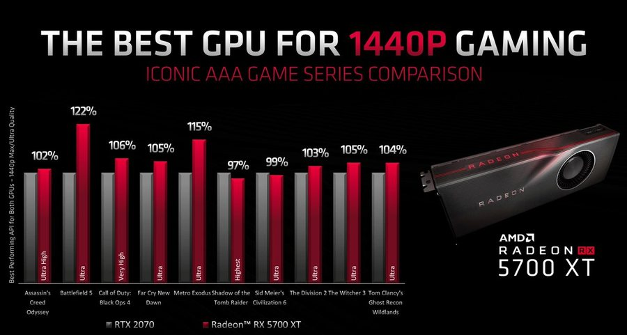 AMD Radeon RX 5700 XT performances