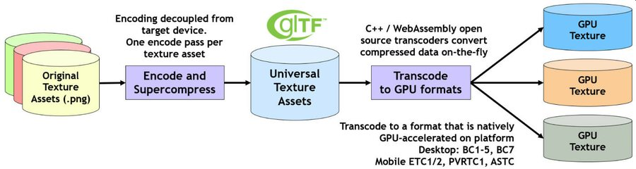 Basis Universal GPU Texture format in glTF