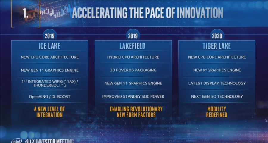 Intel roadmap 2020 - Ice Lake, Lakefield and tiger lake