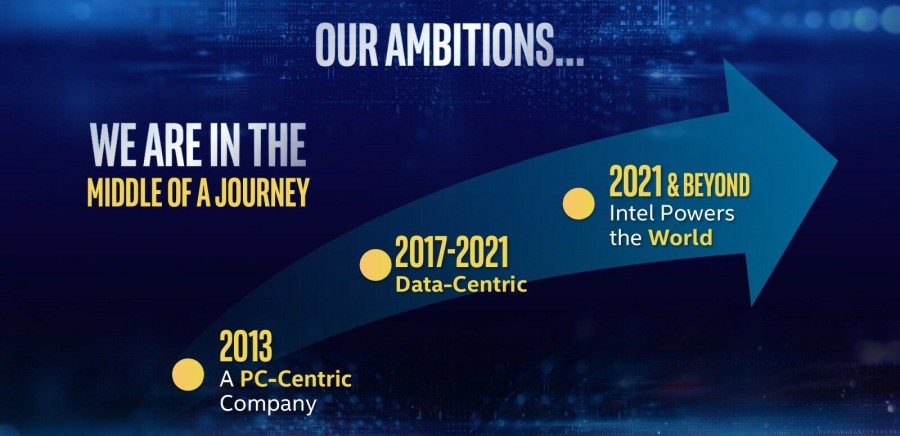 Intel wants to power the world