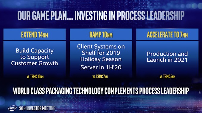Intel 14nm, 10nm and 7nm roadmap