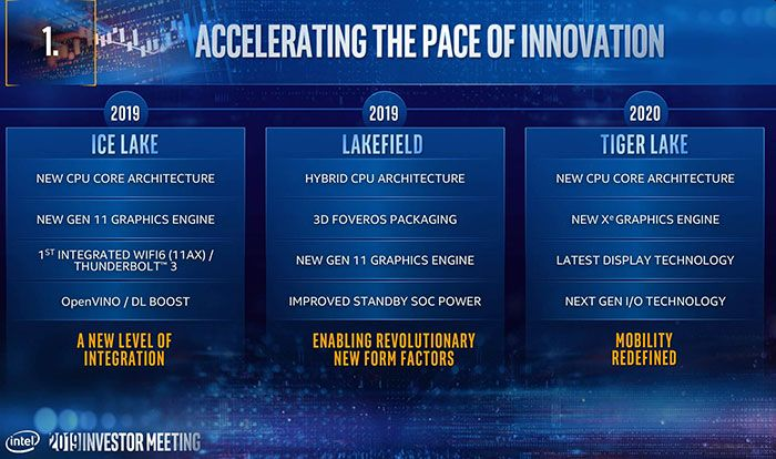 Intel Gen12 slide