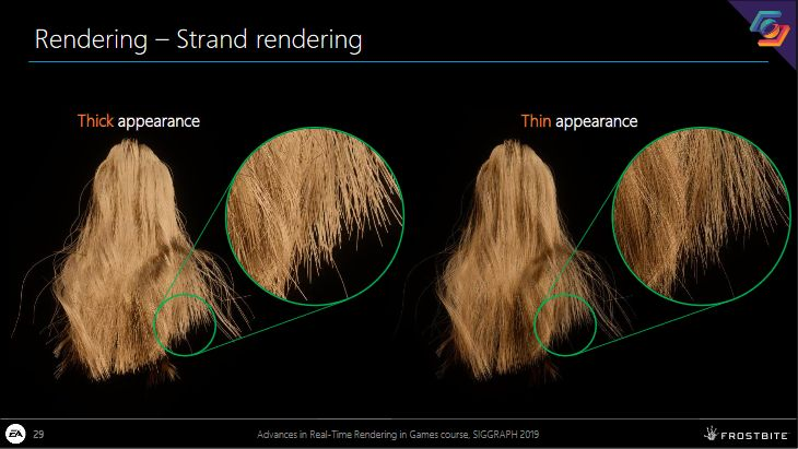 Strand-based Hair Rendering in Frostbite