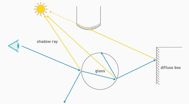 NVIDIA - Ray Tracing Essentials