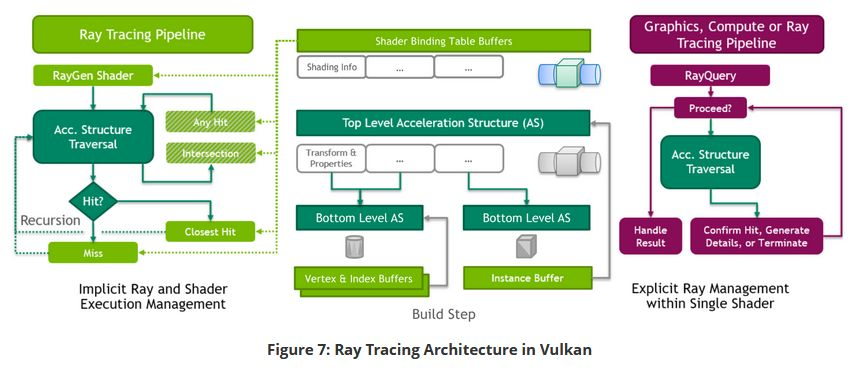 Vulkan Ray Tracing architecture
