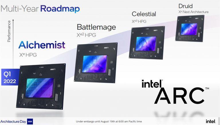 Intel Arc roadmap